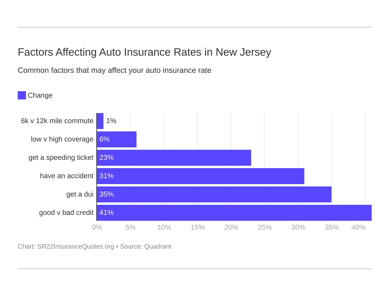 Factors Affecting Auto Insurance Rates in New Jersey